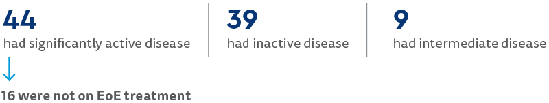 This is a blue graphic highlighting the results of the EndoFLIP EoE research study. Out of the 88 EoE patients in the study, 44 had significantly active disease, 39 had inactive disease, 9 had intermediate disease and 16 were not on EoE treatment.