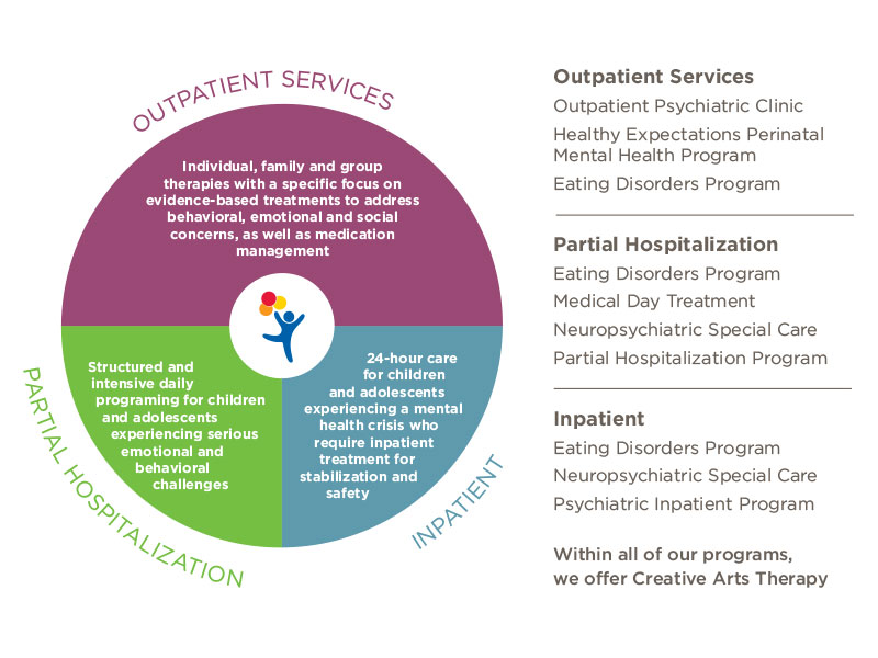 An infographic in the shape of a circle with the balloon boy logo in the middle. The top half of the circle is plum and shows Outpatient Services. The bottom half left is green for Partial Hospitalization and the bottom half right is for Inpatient.
