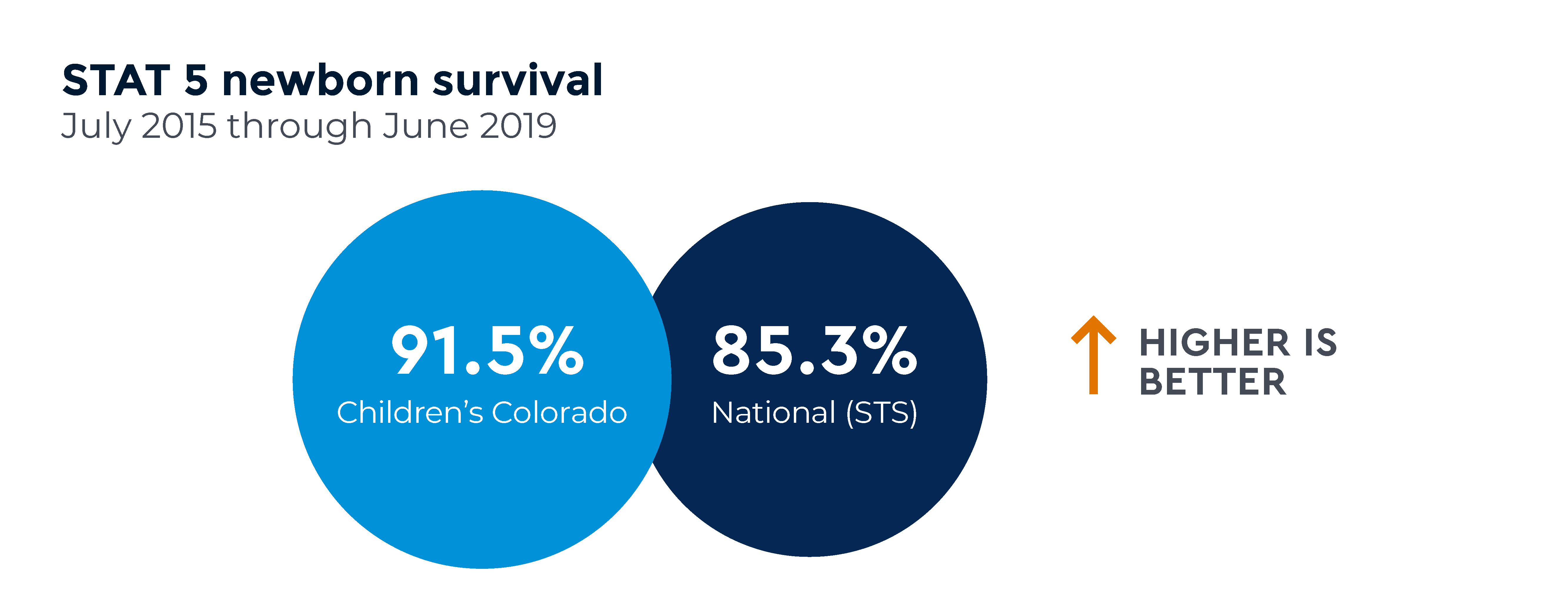 Graph comparing overall STAT 5 newborn survival (the most complex cases) at Children's Colorado and nationally. Higher is better: Children's Colorado = 91.5%; National = 85.3%; Data are from July 2015 through June 2019
