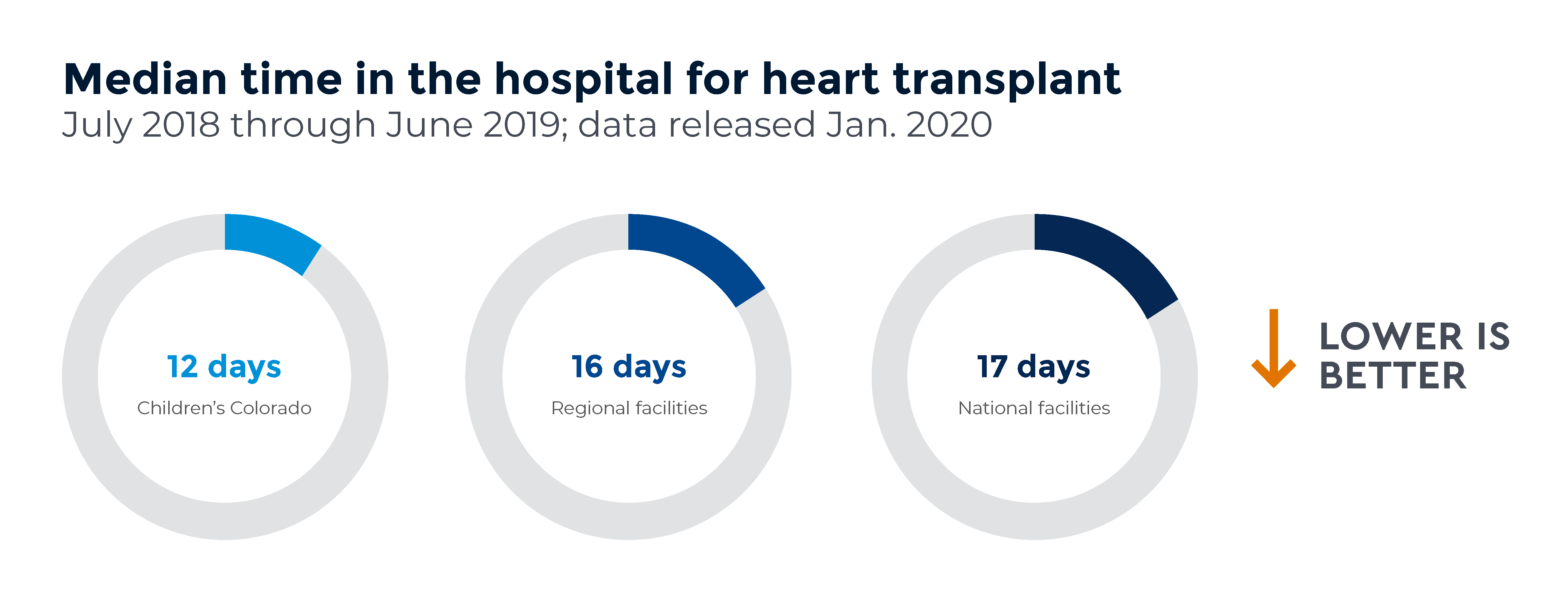 Graph comparing the median time in the hospital at Children's Colorado, regionally and nationally. Median time in hospital post-transplant: Children's Colorado = 12 days, Regional = 16 days, National = 17 days. Data from July 2018 through June 2019. Data released Jan. 2020