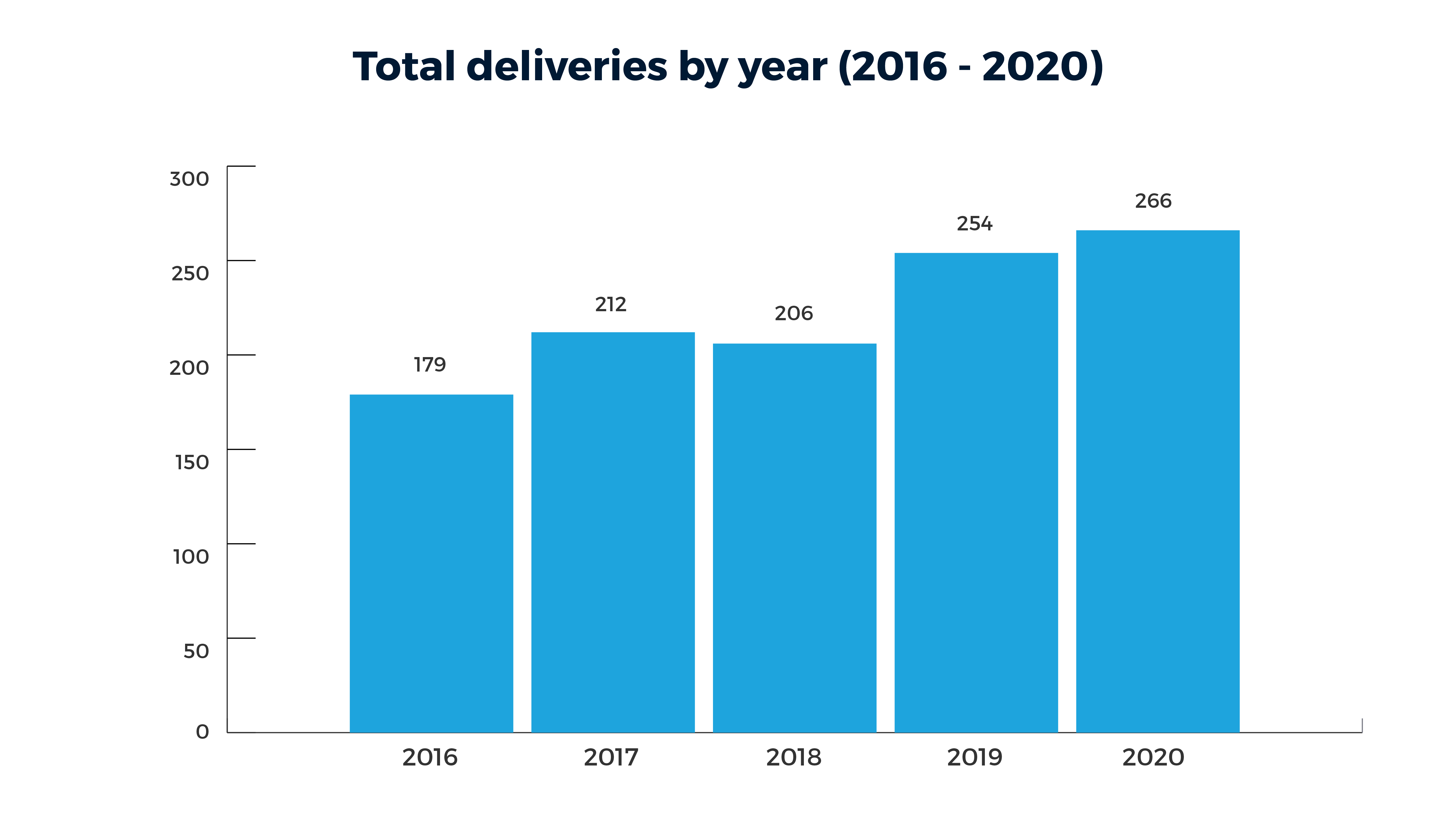 A bar graph of total deliveries by year at the Colorado Fetal Care Center from 2015 to 2019. 2015: 181; 2016: 179; 2017: 212; 2018: 206; 2019: 258