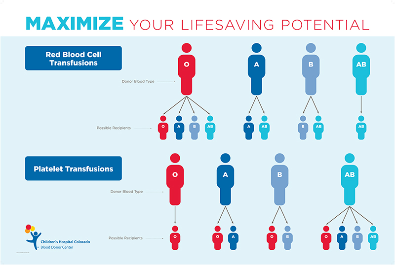 Infographic about transfusions for different blood types. Red blood cell transfusions: O can be used for any blood type, A for A and AB, B for B and AB, AB for only AB. Platelet transfusions: O can only be used for O, A for O and A, B for O and B, AB for any blood type.