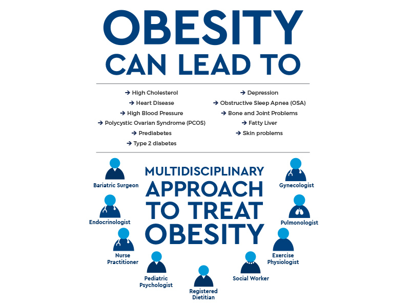 "Infographic that says ""Obesity can lead to high cholesterol, heart disease, high blood pressure, PCOS, prediabetes, type 2 diabetes, depression, obstructive sleep apnea, bone and joint problems, fatty liver and skin problems."" We use a multidisciplinary approach to treat obesity with a bariatric surgeon, endocrinologist, nurse practitioner, pediatric psychologist, registered dietitian, social worker, exercise physiologist, pulmonologist and gynecologist."