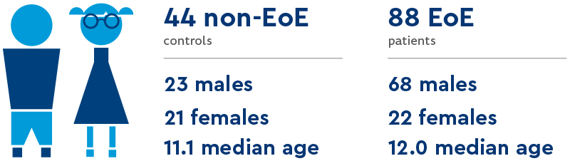 A blue graphic of a cartoon male and female. She has pigtails and glasses. The graphic shows the research method of this EndoFLIP EoE study. Out of the 44 non-EoE control participants, 23 were male and 21 were females – The median age was 11.1. Out of the 88 EoE patients in the study, 68 were male and 22 were females – The median age was 12.0.