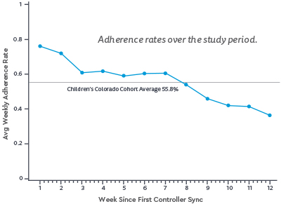 Line graph showing that adherence rates declined over the study period from nearly 80% at week one to less than 40% at week 12. Average adherence over the study period was 56%.