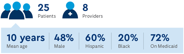 Twenty-five patients and eight providers enrolled and completed the study. 48% were male; 60% were Hispanic; 20% were Black; 72% were on Medicaid; Mean age was 10 years old.