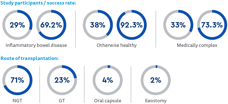 Study participants / success rate:                                   Inflammatory bowel disease – 29% / 69.2% Otherwise healthy – 38% / 92.3% Medically complex – 33% 73.3 Route of transplantation NGT 71% GT 23% Oral capsule 4% Ileostomy 2%