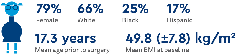Infographic with participant demographics: 79% female, 66% white, 25% Black, 17% hispanic, 17.3 years mean age prior to surgery, 49.8 (+-7.8) kg/m^2 mean BMI at baseline.