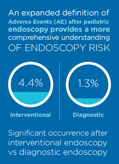 Infographic showing an expanded definition of Adverse Events (AE) after pediatric endoscopy provides a more comprehensive understanding of endoscopy risk. Significant occurrence after intervention endoscopy (4.4%) vs. diagnostic endoscopy (1.3%).