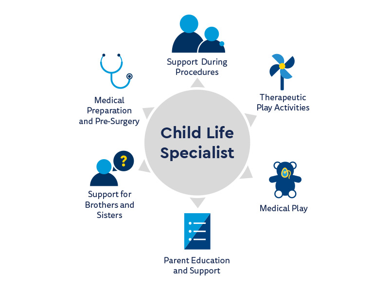 Graphic showing all of the things a child life specialist does to support the child and the family while being treated at Children's Hospital Colorado.