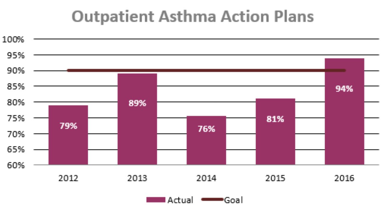 Asthma Action Plan – Asthma Action Plan
