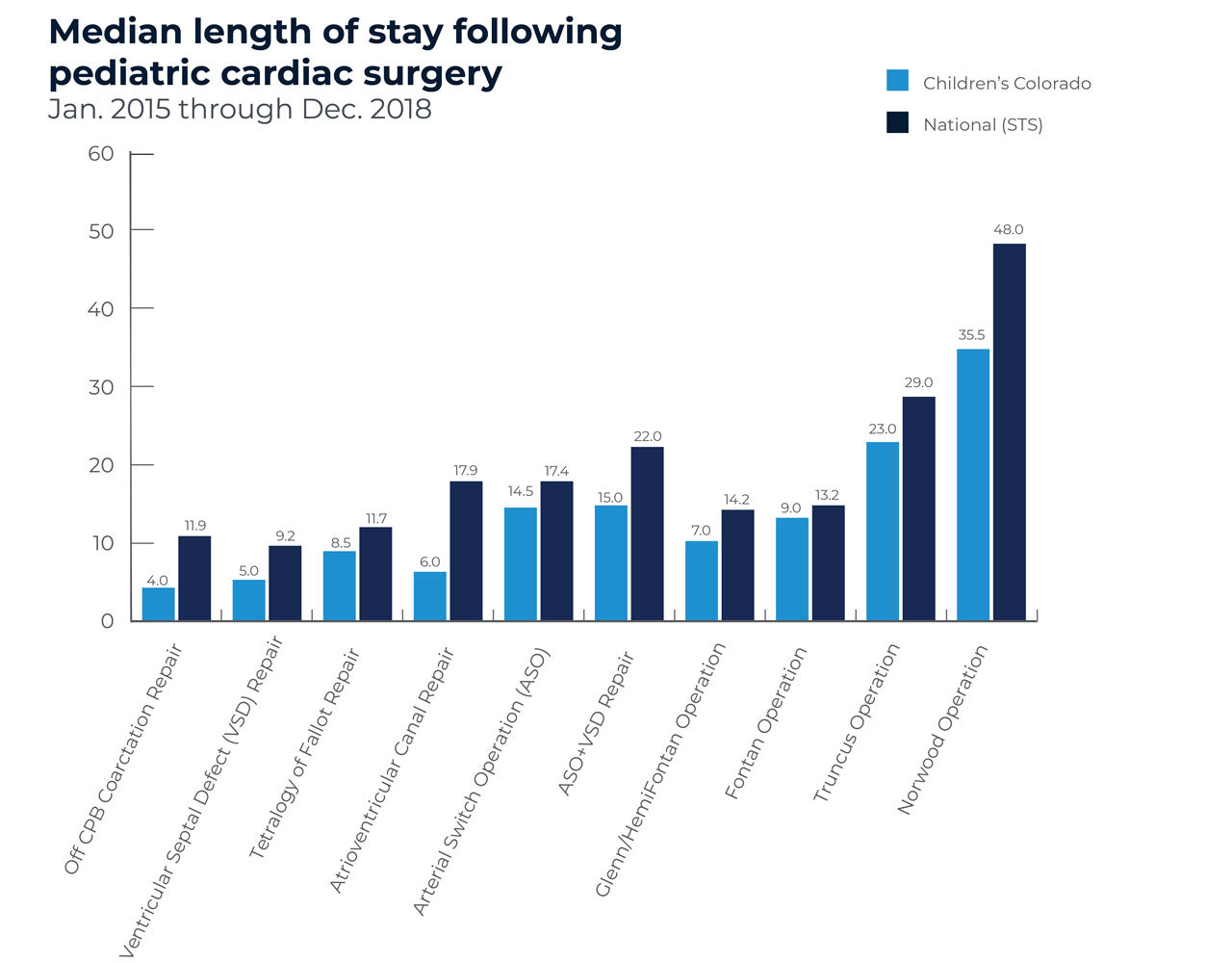 Guided Questions Tool Median Length of Stay Following Heart Surgery.jpg