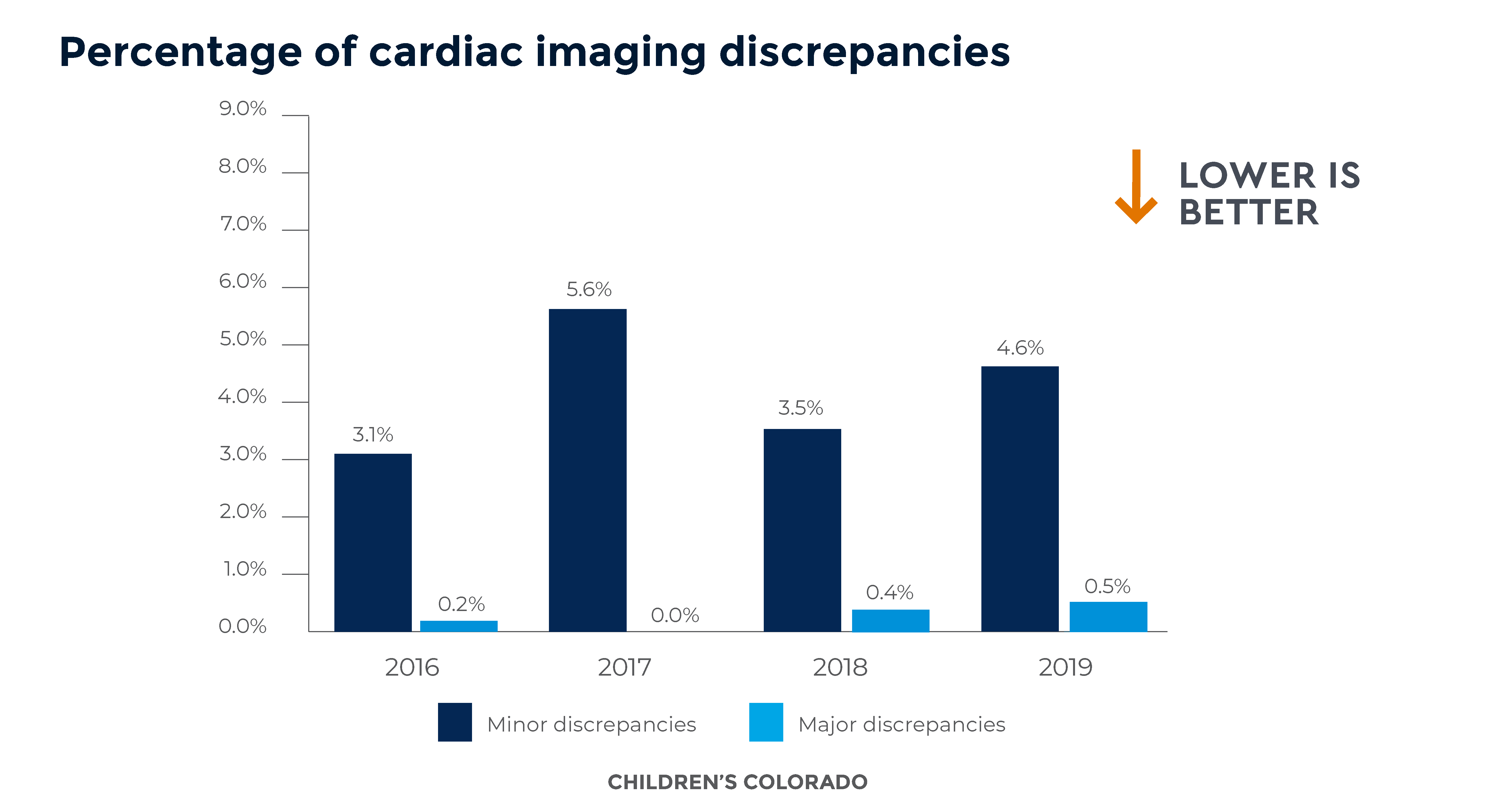 Graph showing the percentage of minor and major imaging discrepancies (out of all images, or 100%) by year at Children's Colorado. 2016: Minor = 3.1%, Major = 0.2%; 2017: Minor = 5.6%, Major = 0.0%; 2018: Minor = 3.5%, Major = 0.4%; 2019: Minor = 4.6%, Major = 0.5%