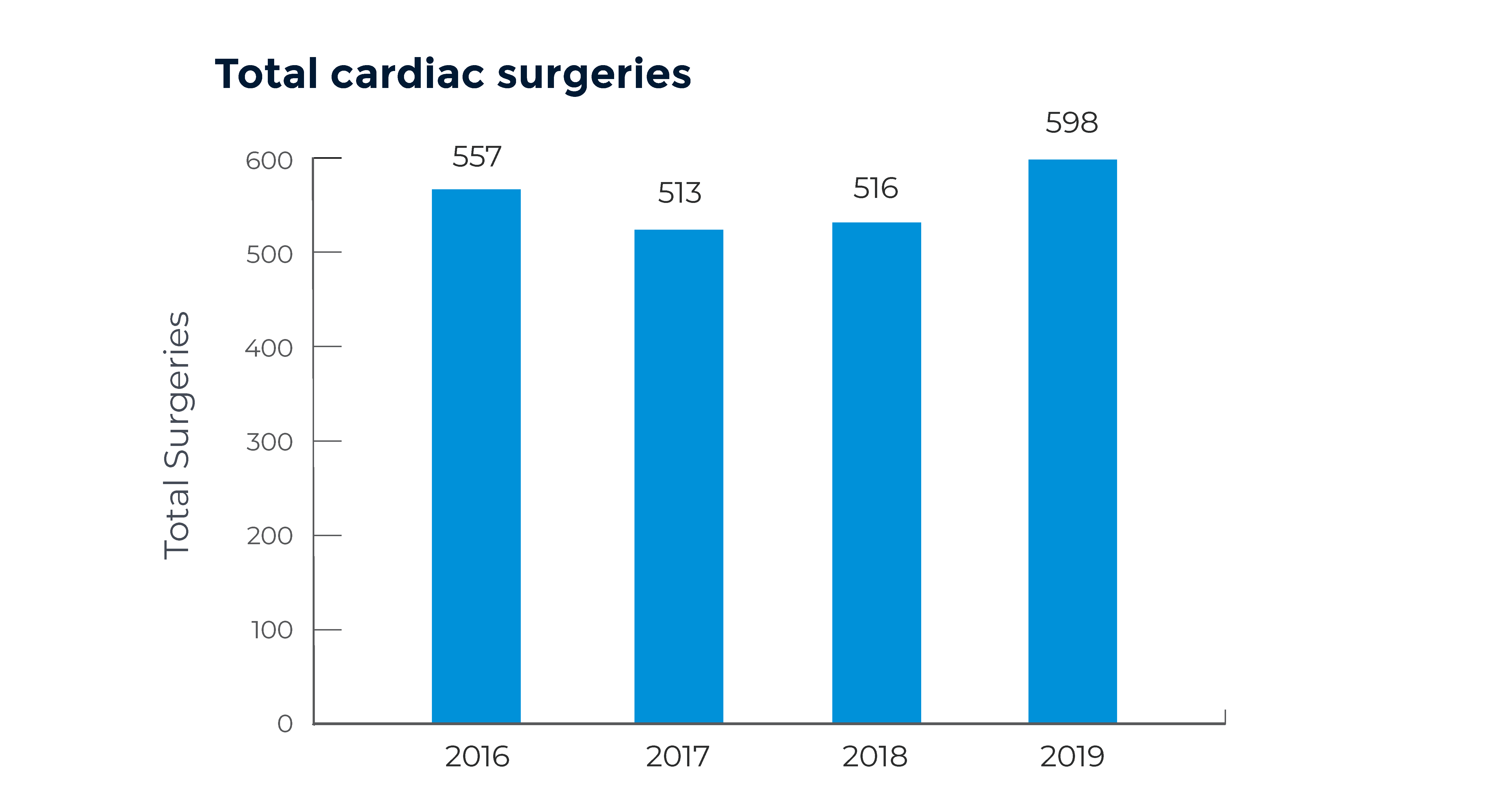 Bar chart showing the number of cardiac surgeries at Children's Colorado since 2016. 2016: 557; 2017: 513; 2018: 516; 2019: 598