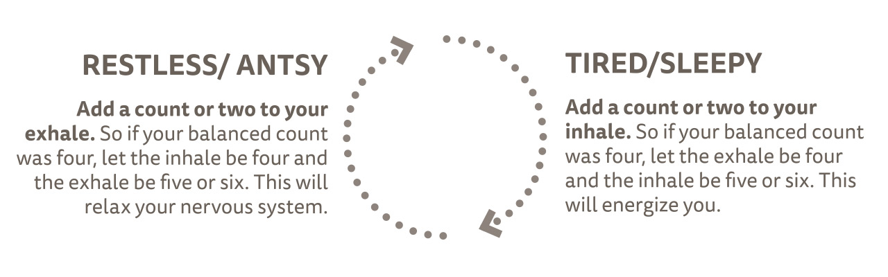 An infographic with dark gray lettering that has a dotted circle in the middle with two arrows opposite each other, indicating a clockwise motion. To the left of it are the words: RESTLESS / ANTSY. Add a count or two to your exhale. So if your balanced count was four, let the inhale be four and the exhale be five or six. This will relax your nervous system. To the right of the circle are the words: TIRED / SLEEPY. Add a count or two to your inhale. So if your balanced count was four, let the exhale be four and the inhale be five or six. This will energize you.