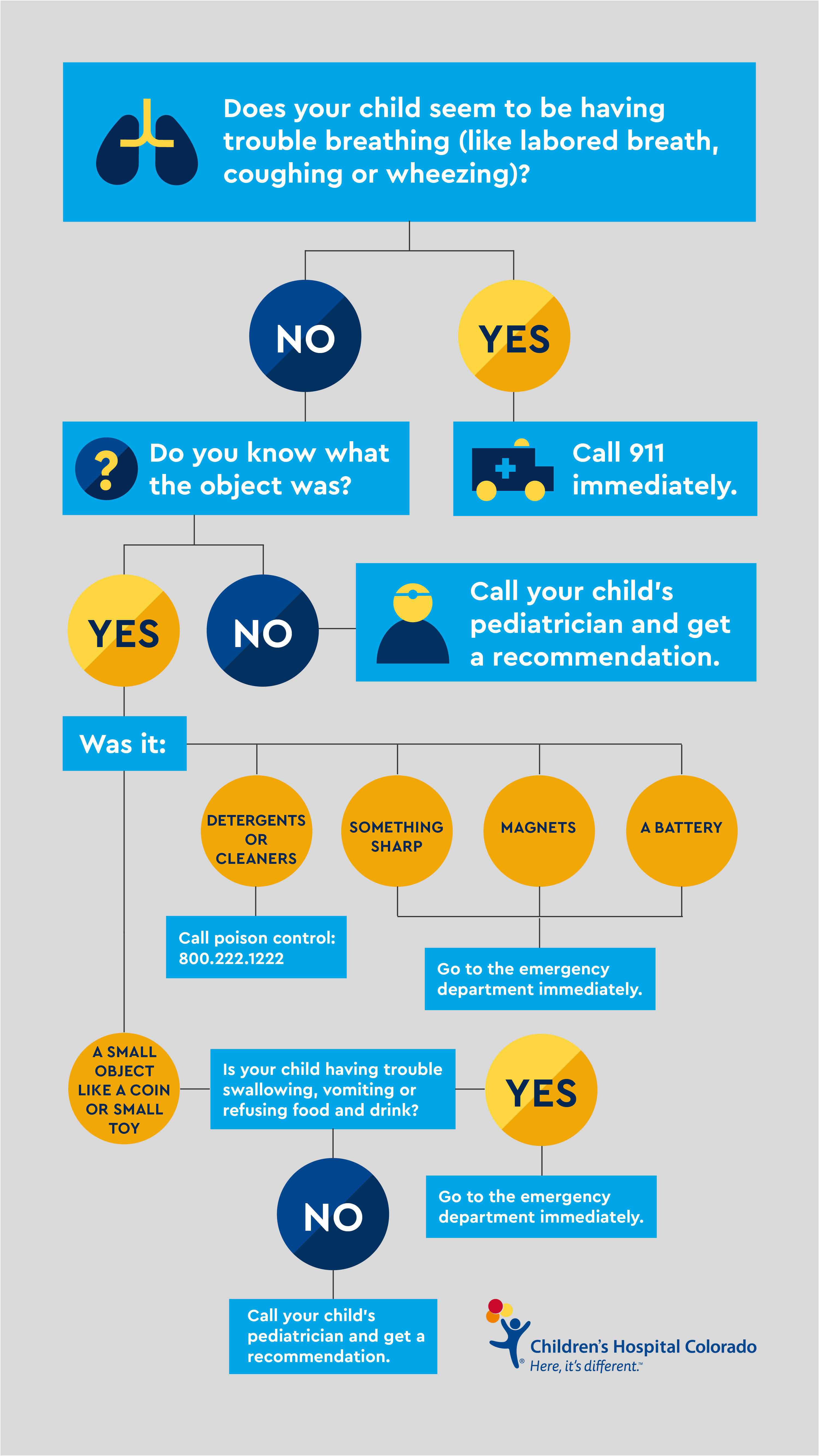 Infographic: So your kid swallowed something. Here's what to do. Does your child seem to be having trouble breathing (like labored breath, coughing or wheezing)? if yes, call 911 immediately. If no, do you know what the object was? If no, call your child's pediatrician and get a recommendation. If yes, go to the emergency department immediately for a battery, magnets or something sharp; and for detergents or cleaners, call poison control at 800-222-1222. If it was a small object like a coin or small toy and your child is having trouble swallowing, vomiting or refusing food and drink, then go to the emergency department immediately otherwise call your child's pediatrician and get a recommendation.