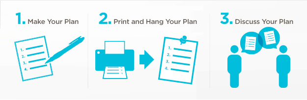 Infographic with the steps: 1. Make Your Plan; 2. Print and Hang Your Plan; 3. Discuss Your Plan.