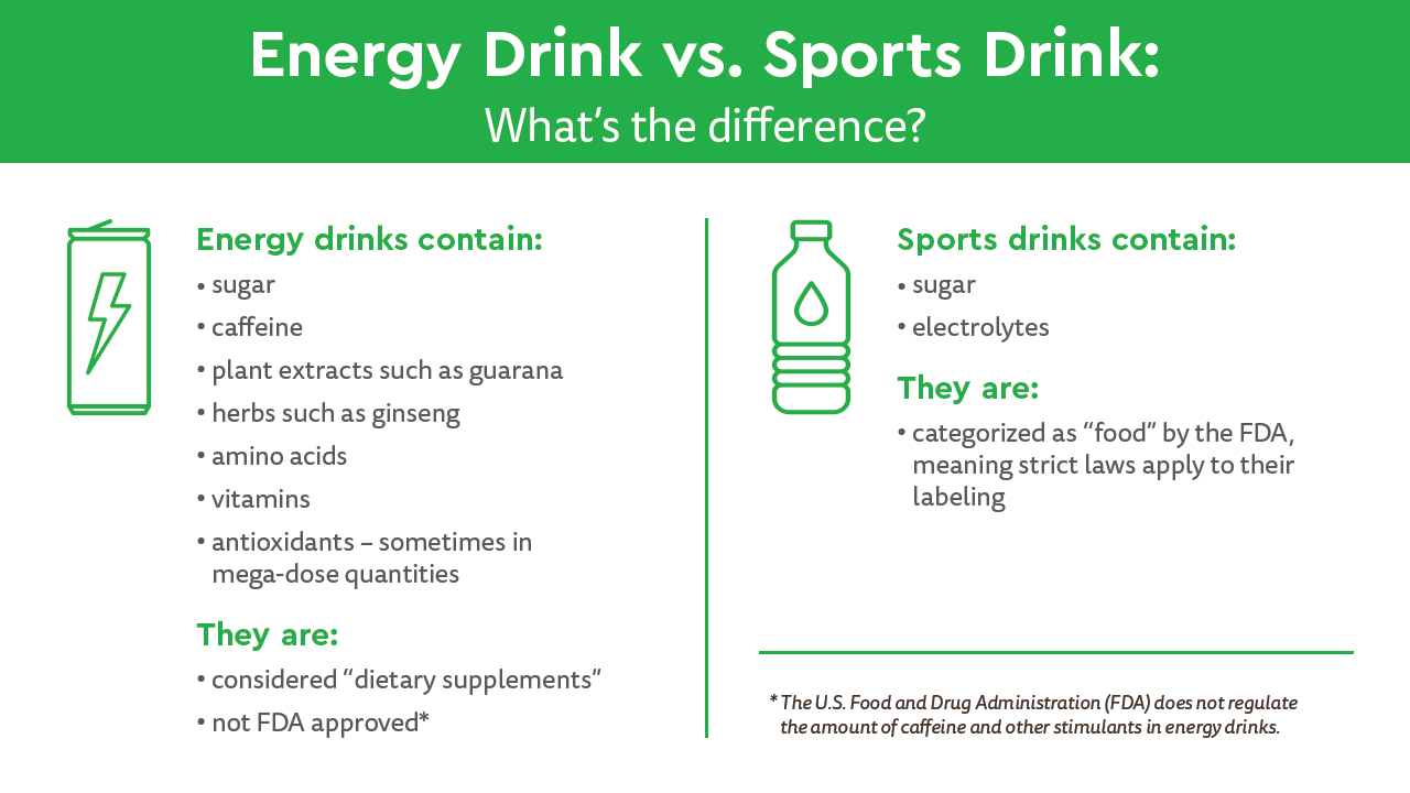 "This infographic explains the difference between energy drinks and sports drinks. Energy drinks contain sugar, caffeine, plan extracts such as guarana, herbs such as ginseng, amino acids, vitamins, and antioxidants, sometimes mega-dose quantities. Energy Drinks are considered ""dietary supplements"" and are not FDA approved. Sports drinks contain sugar and electrolytes. Sports drinks are categorized as ""food"" by the FDA meaning strict laws apply to their labeling."