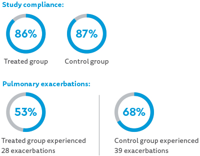 Study compliance: 86% treated group; 87% control group. Pulmonary exacerbations: 53% of treated group experienced 28 exacerbations; 68% of control group experienced 39 exacerbations.