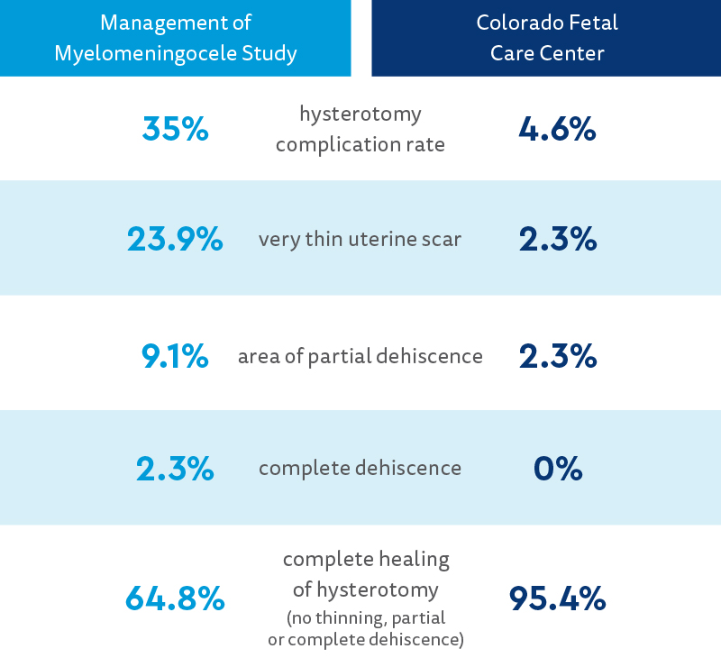 Table of research results comparing Management of Myelomeningocele Study %  vs. Colorado Fetal Care Center %, respectively: 35% vs. 4.6% hysterotomy complication rate, 23.9% vs. 2.3% very thin uterine scar, 9.1% vs 2.3% area of partial dehiscence, 2.3% vs 0% complete dehiscence, 64.8% vs. 95.4% complete healing of hysterotomy (no thinning, partial or complete dehiscence).
