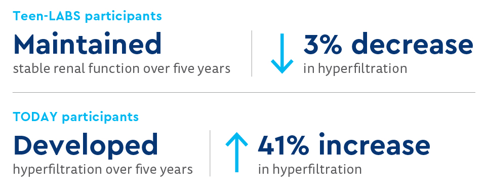 Teen-LABS participants maintained stable renal function over five years - a 3% decrease in hyperfiltration; TODAY participants developed hyperfiltration over five years - 41% increase in hyperfiltration