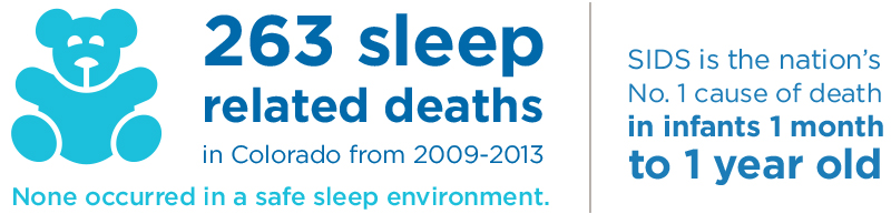 This infographic shows that 263 sleep related deaths happened in Colorado from 2009-2013, none of which occurred in a safe sleep environment. SIDS is the nation's number one cause of death in infants one month to one year old.