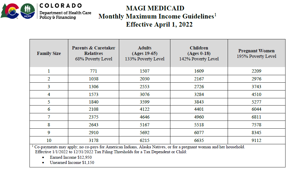 MAGI Medicaid Monthly Maximum Income Guidelines table